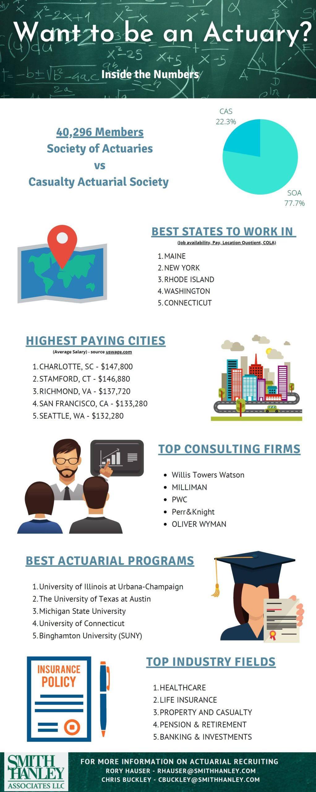 Infographic on why you would want to be an actuary